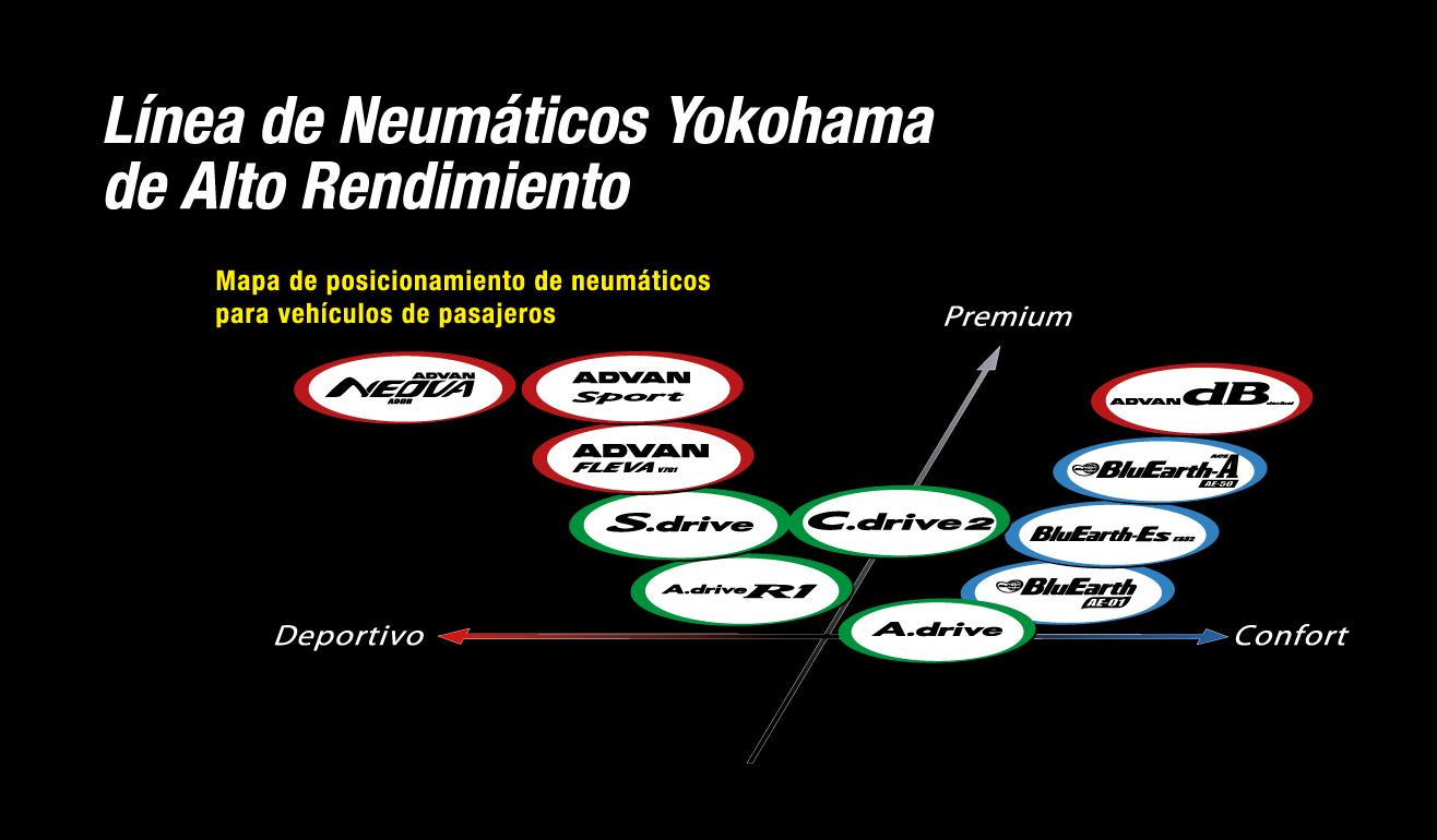 Yokohama-posicionamiento